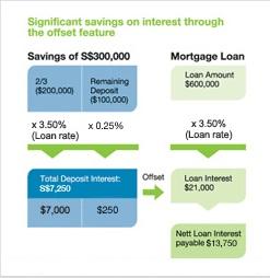 StanChart interest offset MortgageOne illustration