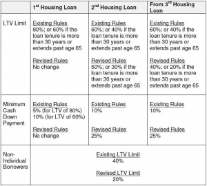 summary table for LTV limits for Singapore mortgages