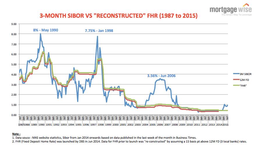 FHR vs 3-month SIBOR