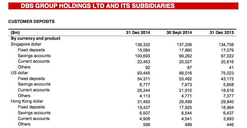 DBS 2014 financials