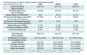 UOB DBS OCBC financials Jun 2015