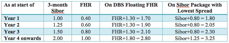 DBS FHR Pegs 2015 Aug