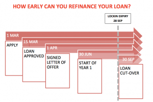 timeline for home loan refinancing - how early?