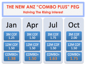 chart on ANZ home loan