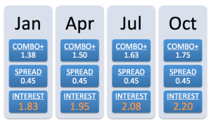 chart on ANZ housing loan