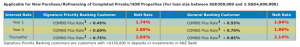 chart on ANZ mortgage loan