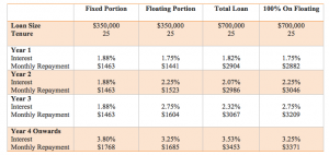 table comparing interest for fixed vs floating rate packages