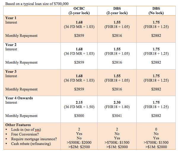 OCBC 36FDMR vs DBS FHR18 comparison chart
