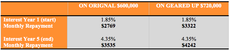 table showing interest amortization