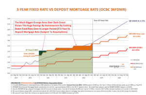 graph comparing fixed vs floating rate