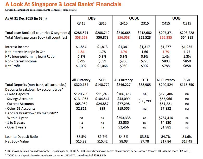 3 local banks financials 2015
