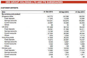 DBS deposits breakdown 2015