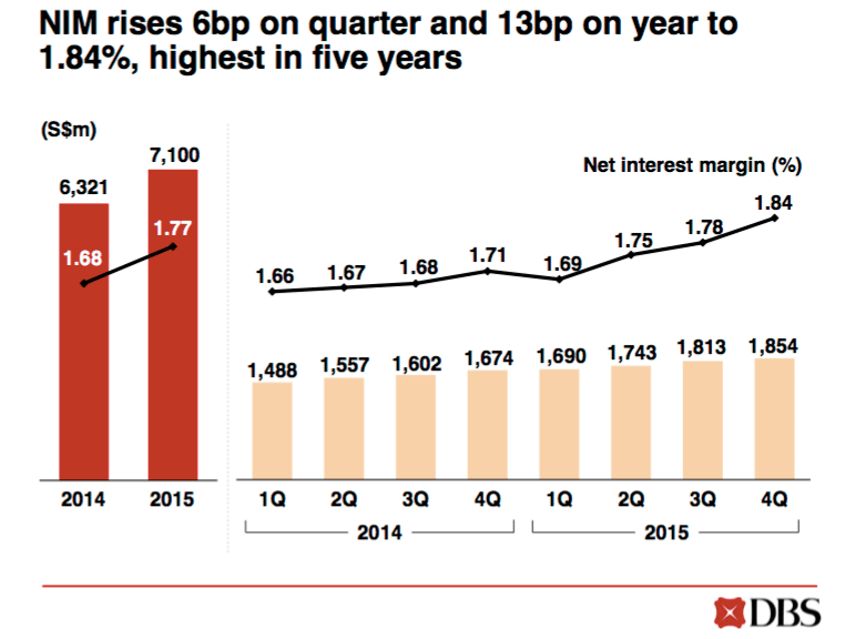 DBS net interest income 2015