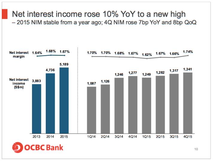 OCBC net interest margin 2015