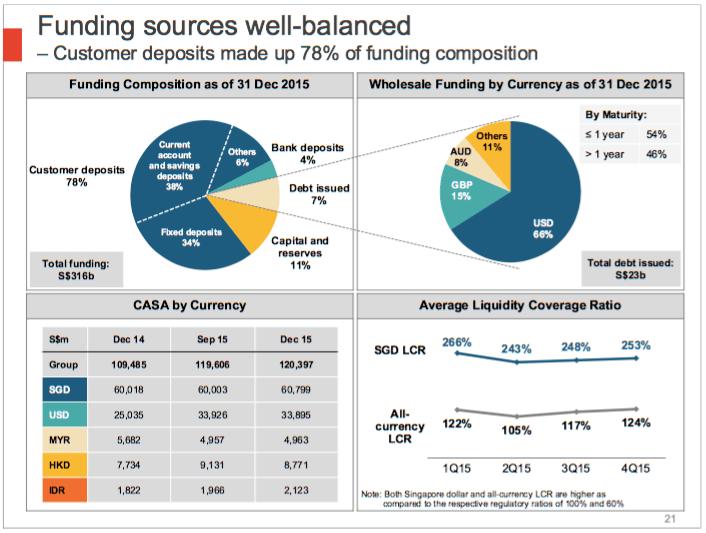 OCBC deposit funds breakdown 2015