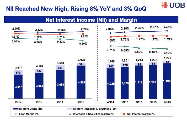UOB net interest income 2015
