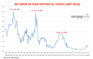 SIBOR over 30 years Singapore