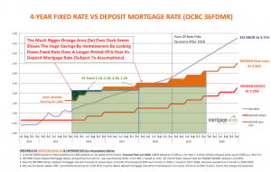 4-year fixed rate home loan comparison on graph