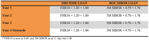 comparison table: deposit mortgage rate vs sibor