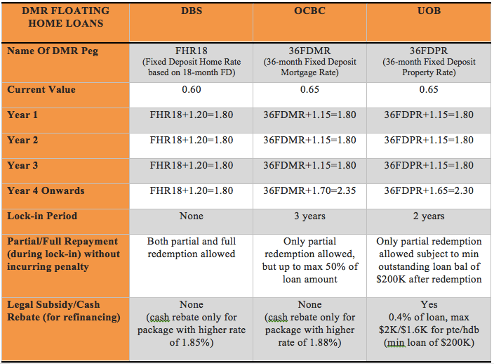 comparison table showing 3 local banks fd based home loans 2016