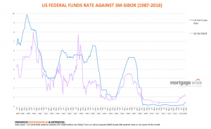 graph showing correlation between SIBOR and fed funds rate