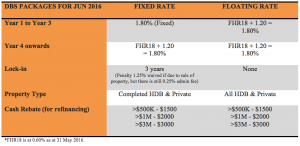 DBS fixed rate home loan promotion 2015 Jun