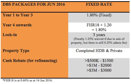 DBS fixed rate home loan Jun 2016