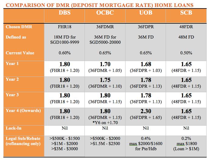 comparison table for deposit pegged mortgage loan Jun 2016