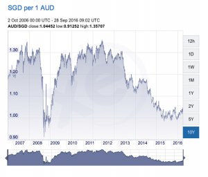 AUD vs SGD currency movement chart