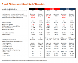 DBS UOB OCBC financials 2016