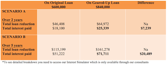 showing the interest differential with term loan