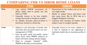 table comparing fdr vs sibor home loans