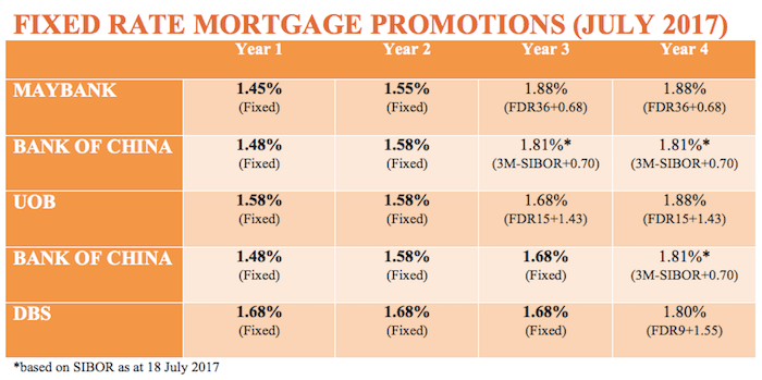fixed rate home loan packages July 2017
