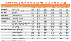 property prices in singapore 2017 1H