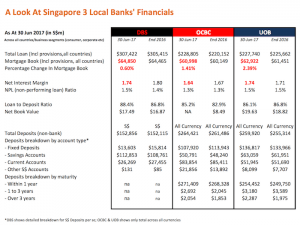 OCBC UOB DBS financial results 2017 1H