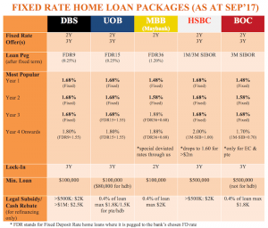 fixed rate home loans singapore Aug 2017
