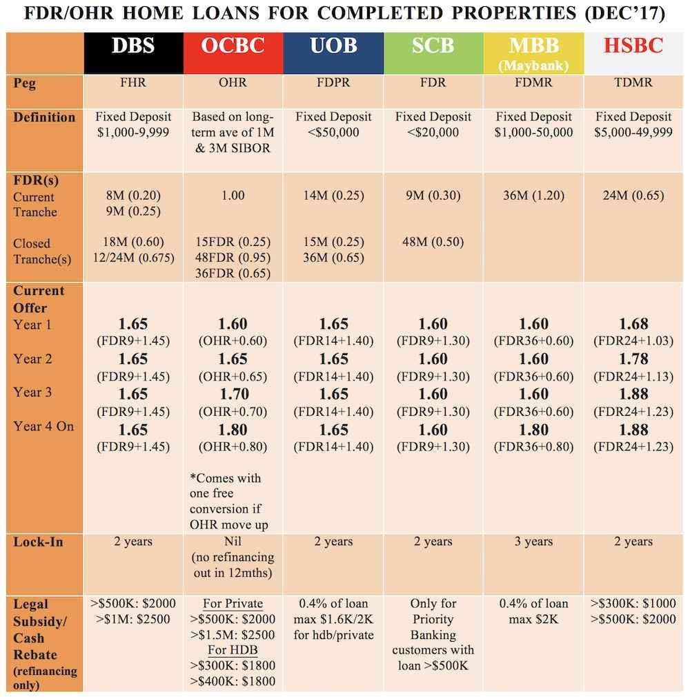 fixed deposit rate home loan dec 2017
