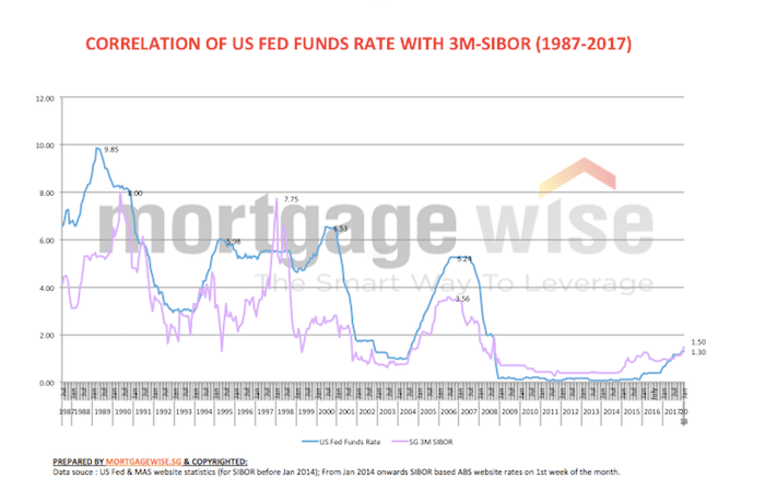 graph showing interest rate correlation us and singapore