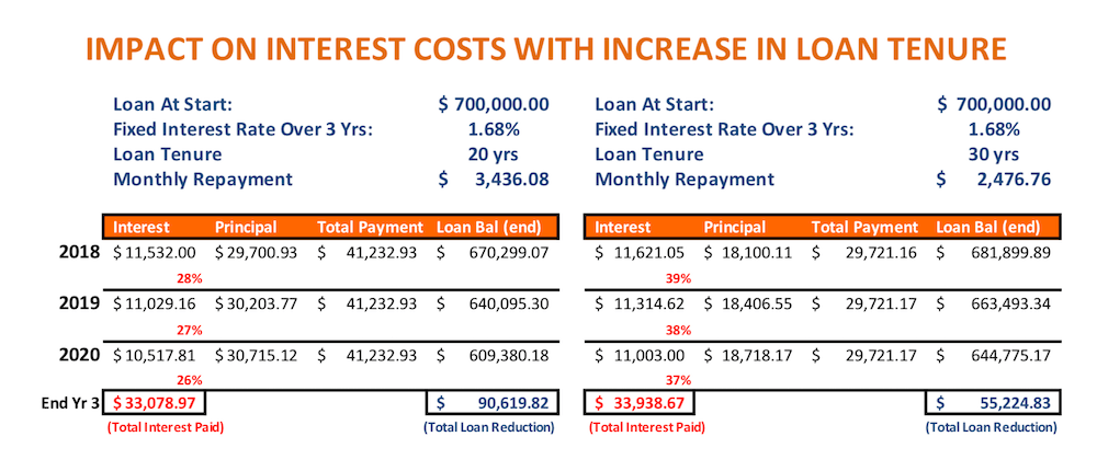 calculations to show loan tenure