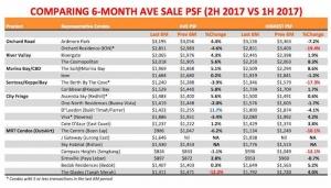 property prices singapore 2017