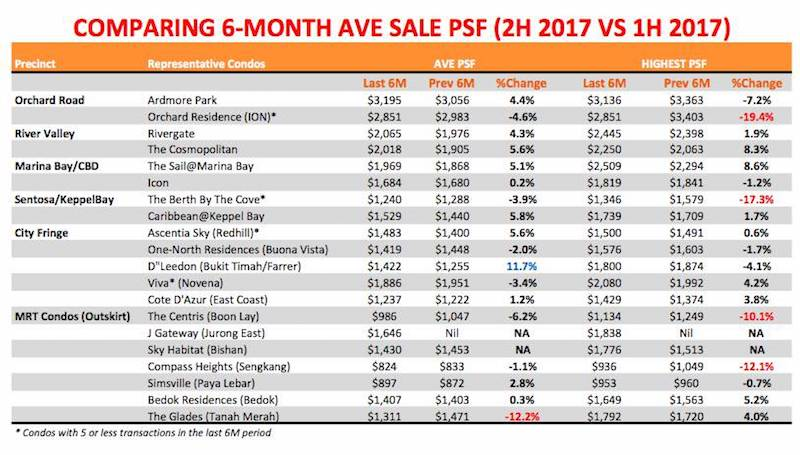 property prices singapore 2017