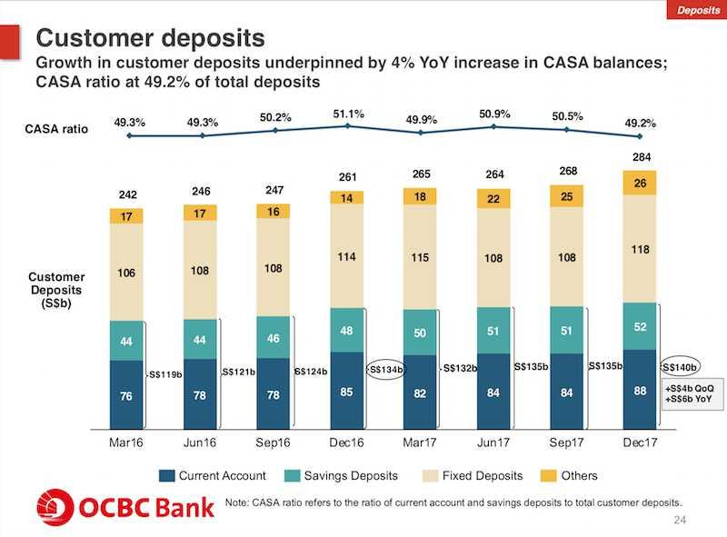 OCBC customer deposits 2017