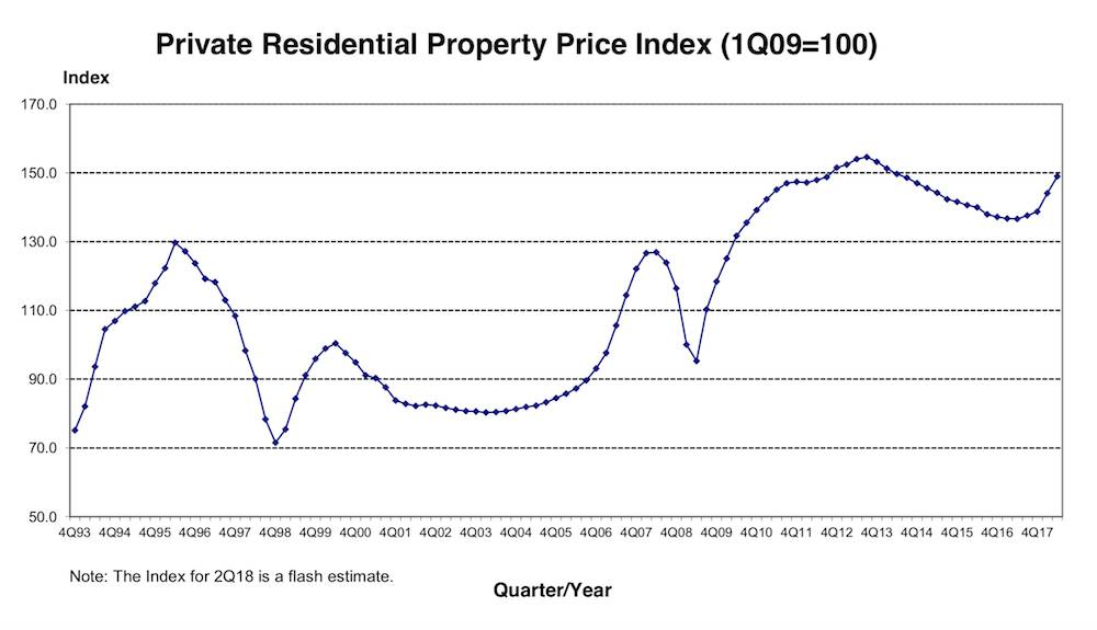 property price index Singapore 2018