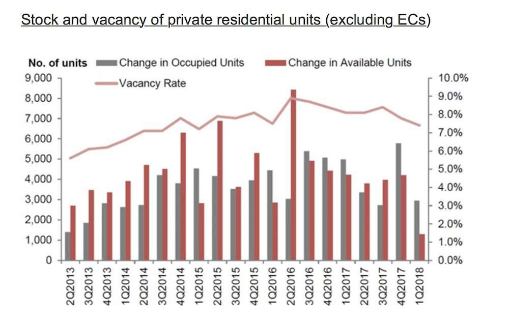 vacancy units singapore property market