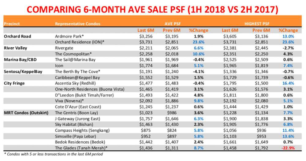 singapore property prices 2018
