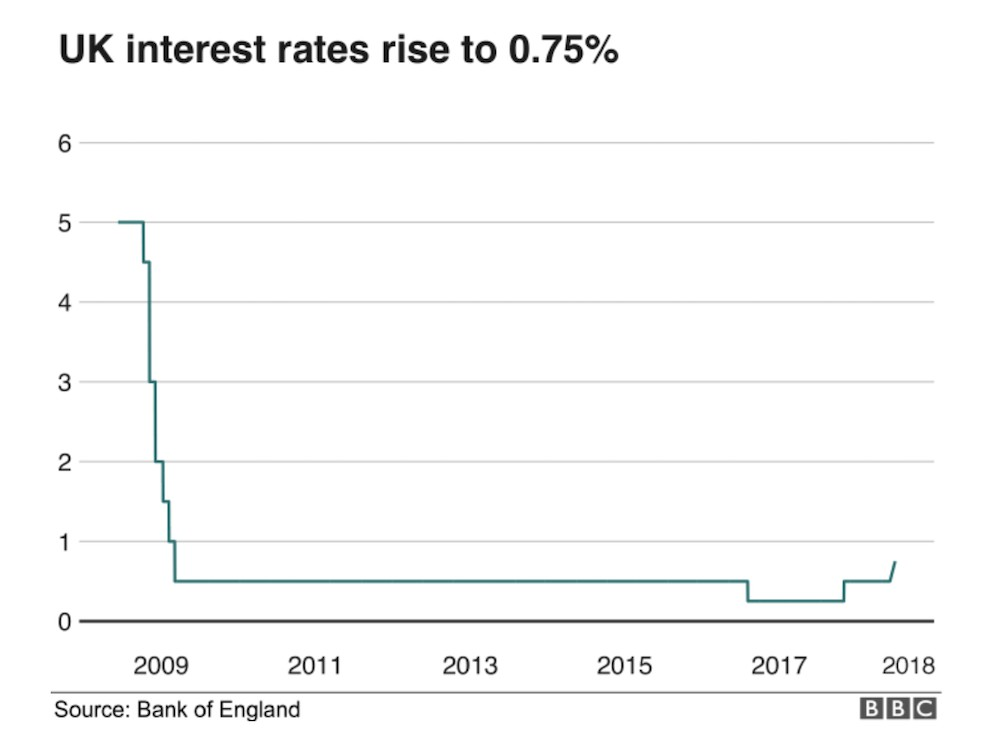 uk bank of England interest rate 2018