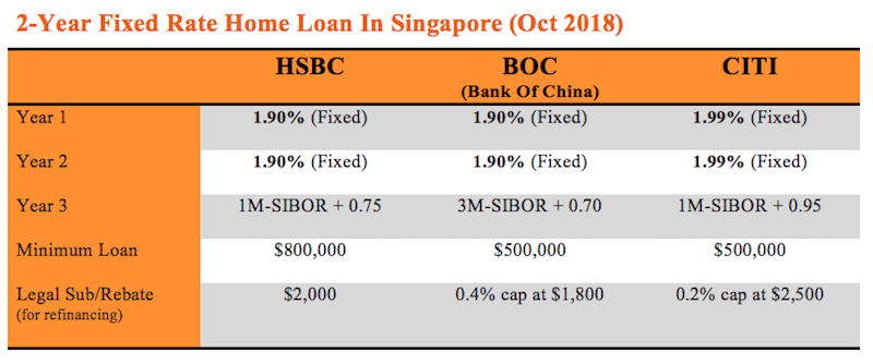 2-year fixed rate home loans sep 2018