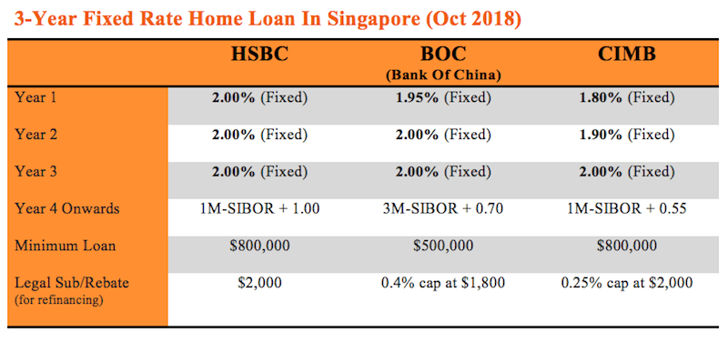 3-year fixed rate mortgage loans sep 2018
