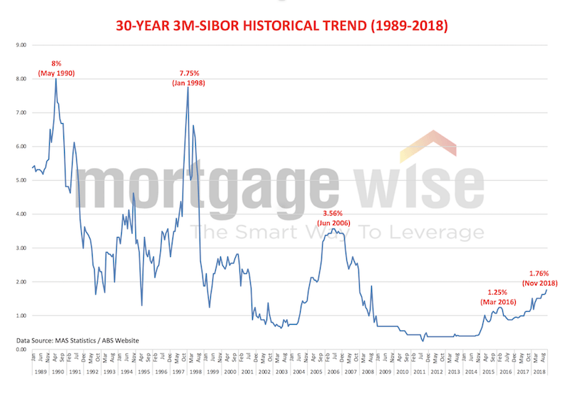 SIBOR over last 30 years Singapore