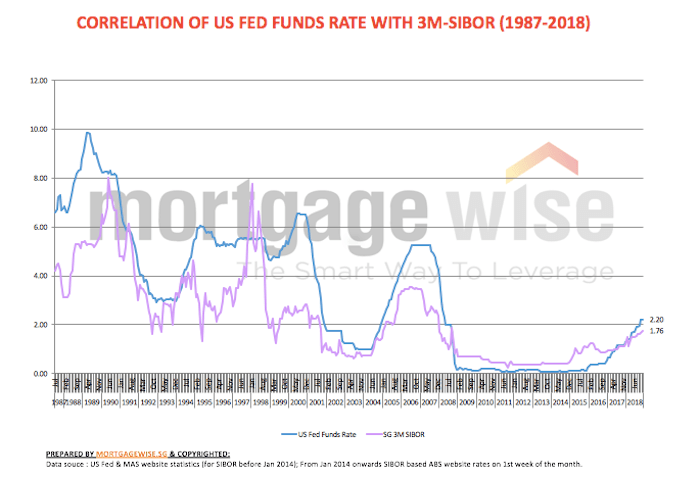 sibor correlation with us interest rates